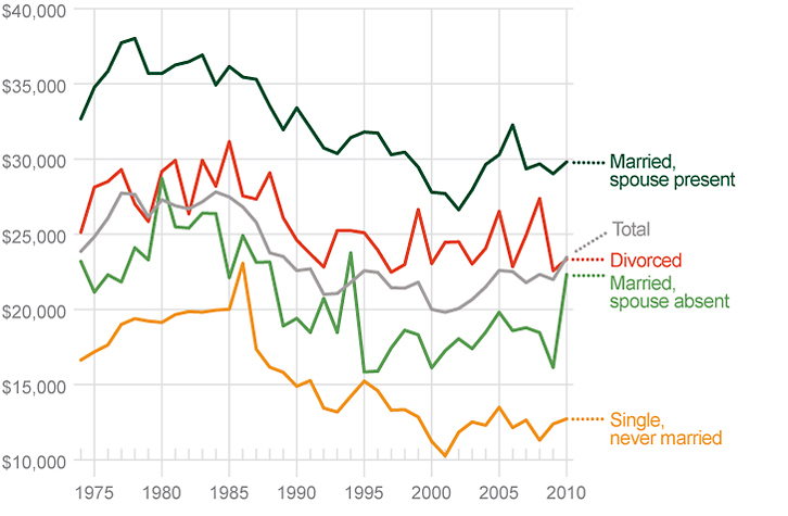 Among African-Americans, married men have higher incomes than never-married men